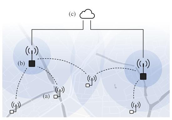 Het belang van batterij levensduur in het IoT